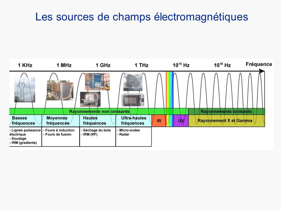 Effets physiologiques induits par les CEM Stimulation nerveuse périphérique (SNP) - Sensation allant de simples fourmillements à des douleurs +++ - Dépendent de lamplitude du champ - Stimulation électrique du nerf et des axones - Le seuil de densité de courant pour déclencher la SNP est denviron 1 A.m –2 = 100 x lELV de la directive (10mA.m - ²).