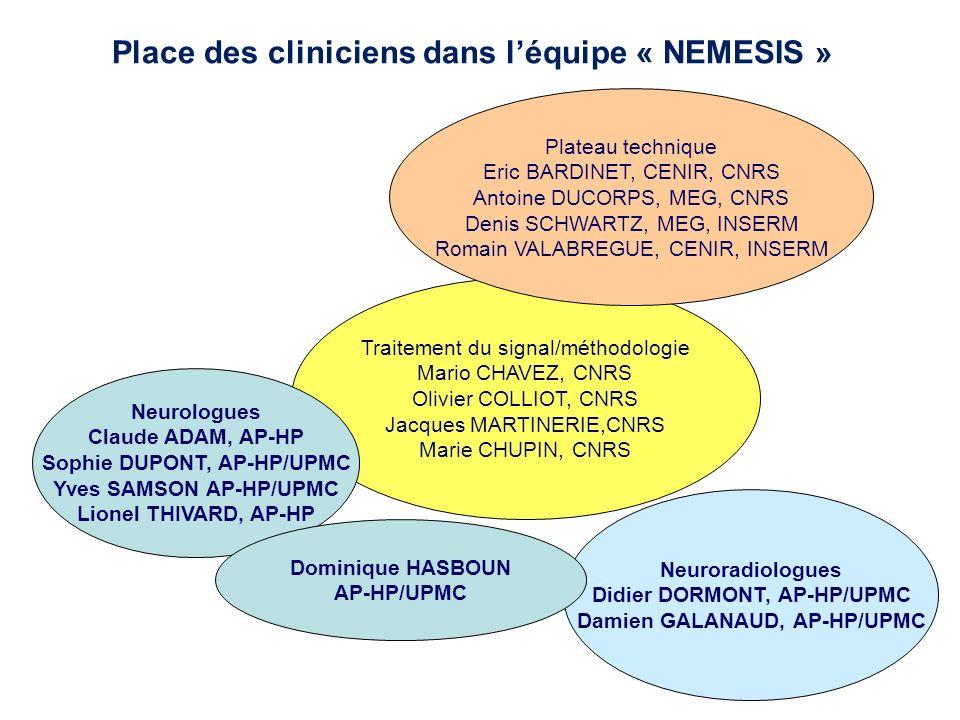 Intégration des médecins dans léquipe de recherche Choix des directeurs dunité (L Garnero) Collaboration forte et ancienne Neurovasculaire (Y Samson) Epilepsie (1998) Prédiction des crises en EEG Détection des pointes en MEG Mesure automatique du volume de lhippocampe (SACHA) Plateau technique de neuro-imagerie (CENIR) Centre MEG/EEG IRM 3T Siemens