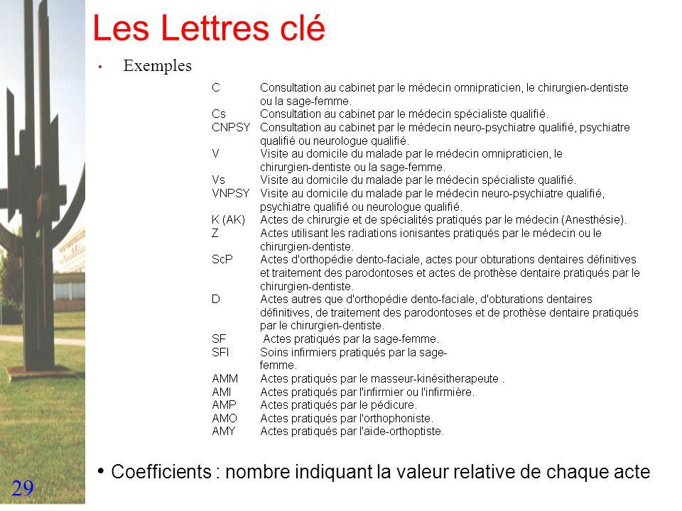 29 Les Lettres clé Exemples Coefficients : nombre indiquant la valeur relative de chaque acte