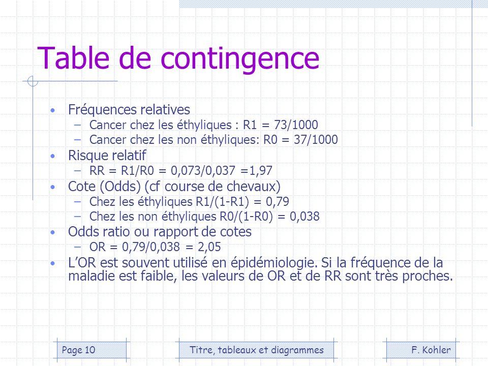 F. KohlerTitre, tableaux et diagrammesPage 10 Table de contingence Fréquences relatives –Cancer chez les éthyliques : R1 = 73/1000 –Cancer chez les no