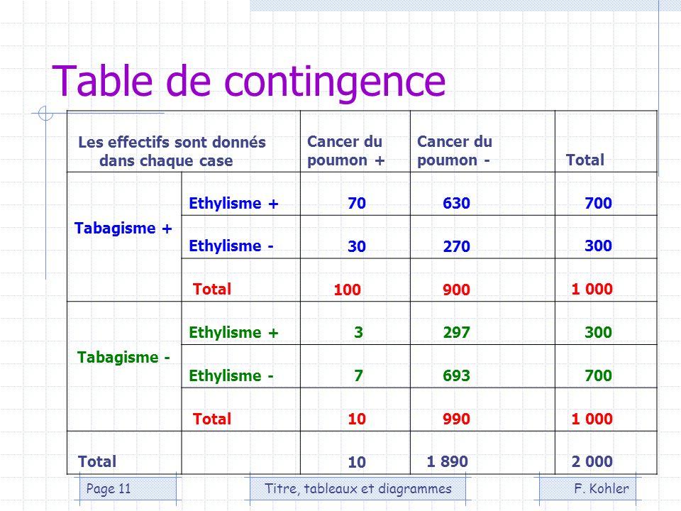 F. KohlerTitre, tableaux et diagrammesPage 11 Table de contingence Les effectifs sont donnés dans chaque case Cancer du poumon + Cancer du poumon - To