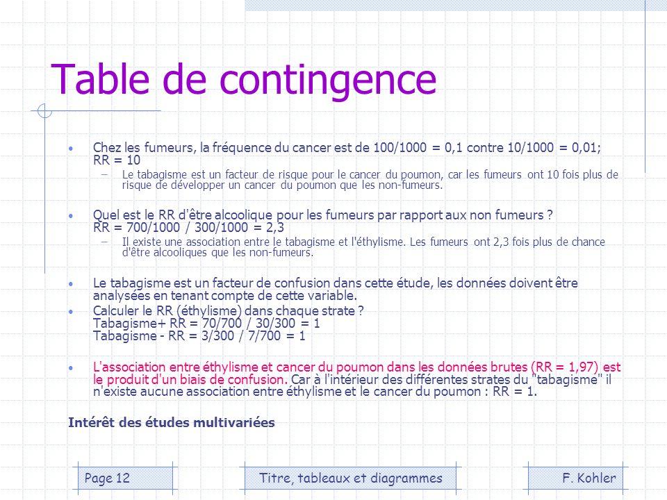 F. KohlerTitre, tableaux et diagrammesPage 12 Table de contingence Chez les fumeurs, la fréquence du cancer est de 100/1000 = 0,1 contre 10/1000 = 0,0