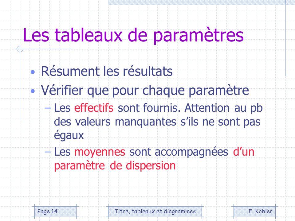 F. KohlerTitre, tableaux et diagrammesPage 14 Les tableaux de paramètres Résument les résultats Vérifier que pour chaque paramètre –Les effectifs sont