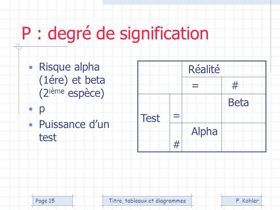 F. KohlerTitre, tableaux et diagrammesPage 15 P : degré de signification Risque alpha (1ére) et beta (2 ième espèce) p Puissance dun test Réalité = #