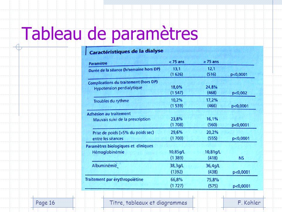 F. KohlerTitre, tableaux et diagrammesPage 16 Tableau de paramètres