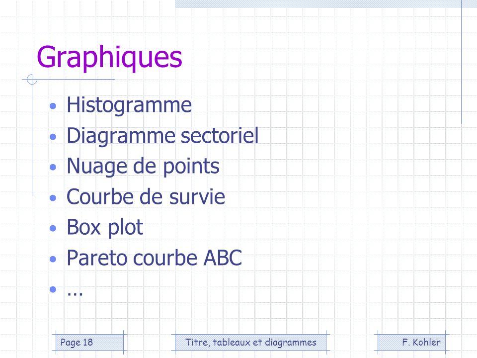 F. KohlerTitre, tableaux et diagrammesPage 18 Graphiques Histogramme Diagramme sectoriel Nuage de points Courbe de survie Box plot Pareto courbe ABC …