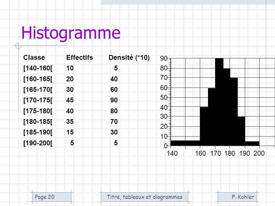 F. KohlerTitre, tableaux et diagrammesPage 20 Histogramme ClasseEffectifs Densité (*10) [140-160[105 [160-165[2040 [165-170[3060 [170-175[4590 [175-18