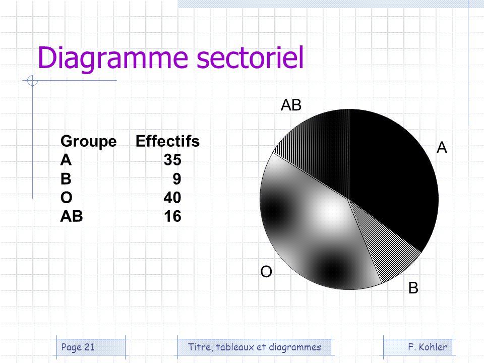 F. KohlerTitre, tableaux et diagrammesPage 21 Diagramme sectoriel Groupe Effectifs A35 B 9 O40 AB16 A B O AB