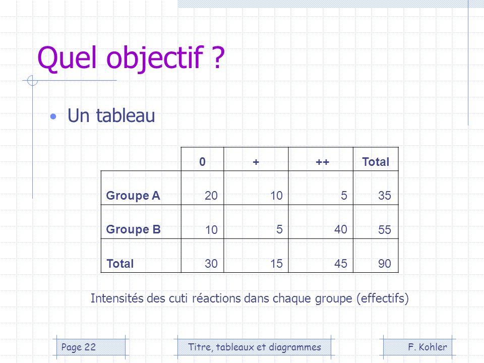 F. KohlerTitre, tableaux et diagrammesPage 22 Quel objectif ? Un tableau 0+ ++Total Groupe A 20 10 5 35 Groupe B 10 5 40 55 Total 30 15 45 90 Intensit