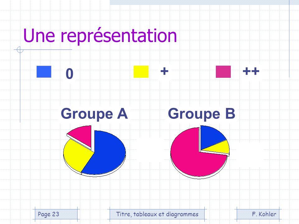 F. KohlerTitre, tableaux et diagrammesPage 23 Une représentation Groupe AGroupe B 0 +++