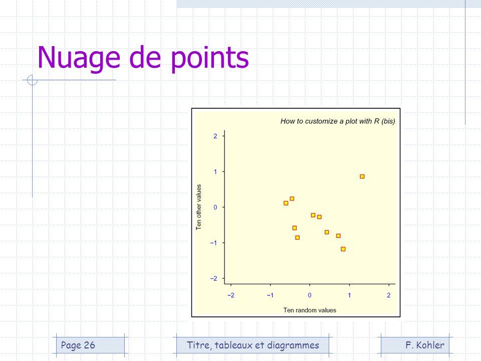 F. KohlerTitre, tableaux et diagrammesPage 26 Nuage de points