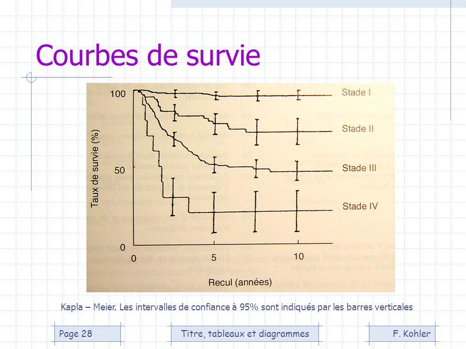 F. KohlerTitre, tableaux et diagrammesPage 28 Courbes de survie Kapla – Meier. Les intervalles de confiance à 95% sont indiqués par les barres vertica