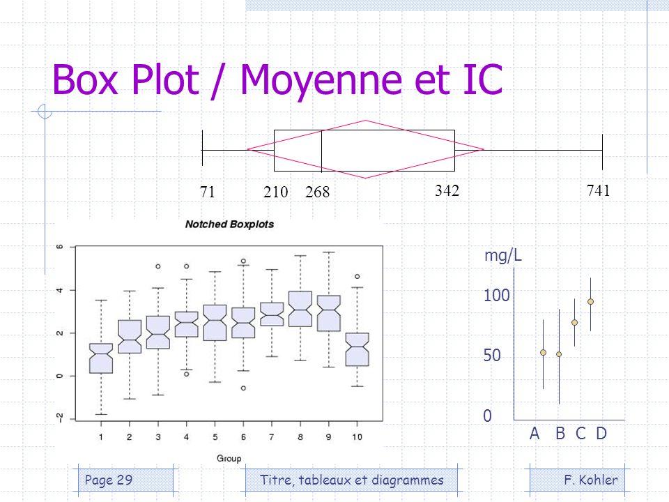 F. KohlerTitre, tableaux et diagrammesPage 29 Box Plot / Moyenne et IC 71210 268 342741 A B C D mg/L 100 50 0