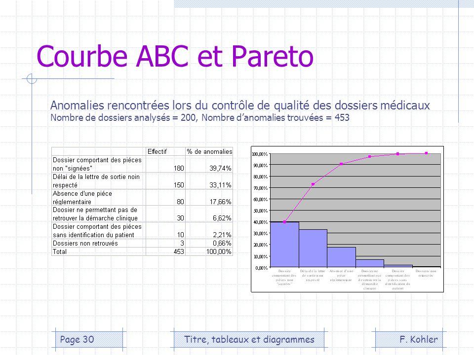 F. KohlerTitre, tableaux et diagrammesPage 30 Courbe ABC et Pareto Anomalies rencontrées lors du contrôle de qualité des dossiers médicaux Nombre de d