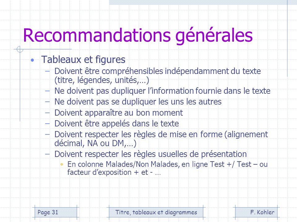 F. KohlerTitre, tableaux et diagrammesPage 31 Recommandations générales Tableaux et figures –Doivent être compréhensibles indépendamment du texte (tit