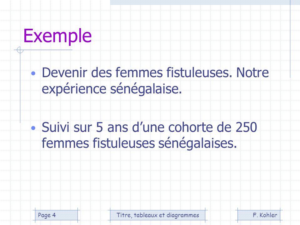 F. KohlerTitre, tableaux et diagrammesPage 4 Exemple Devenir des femmes fistuleuses. Notre expérience sénégalaise. Suivi sur 5 ans dune cohorte de 250