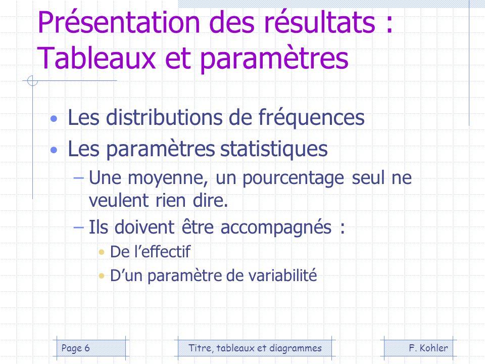 F. KohlerTitre, tableaux et diagrammesPage 6 Présentation des résultats : Tableaux et paramètres Les distributions de fréquences Les paramètres statis