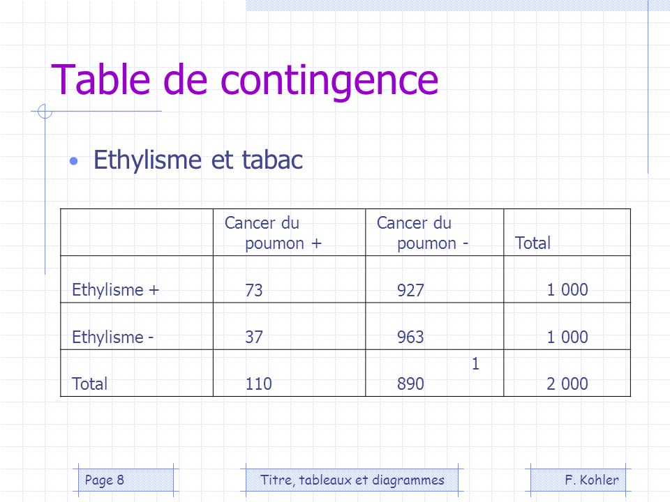 F. KohlerTitre, tableaux et diagrammesPage 8 Table de contingence Ethylisme et tabac Cancer du poumon + Cancer du poumon - Total Ethylisme + 73 927 1