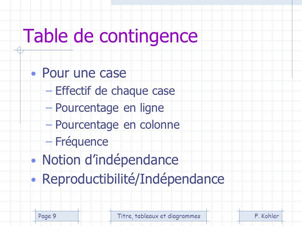 F. KohlerTitre, tableaux et diagrammesPage 9 Table de contingence Pour une case –Effectif de chaque case –Pourcentage en ligne –Pourcentage en colonne