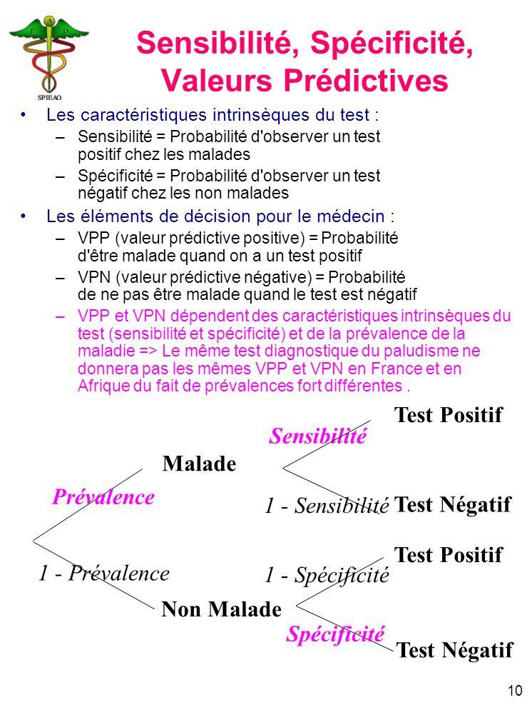 10 Malade Non Malade Prévalence 1 - Prévalence Test Positif Test Négatif Sensibilité 1 - Sensibilité 1 - Spécificité Spécificité Sensibilité, Spécific