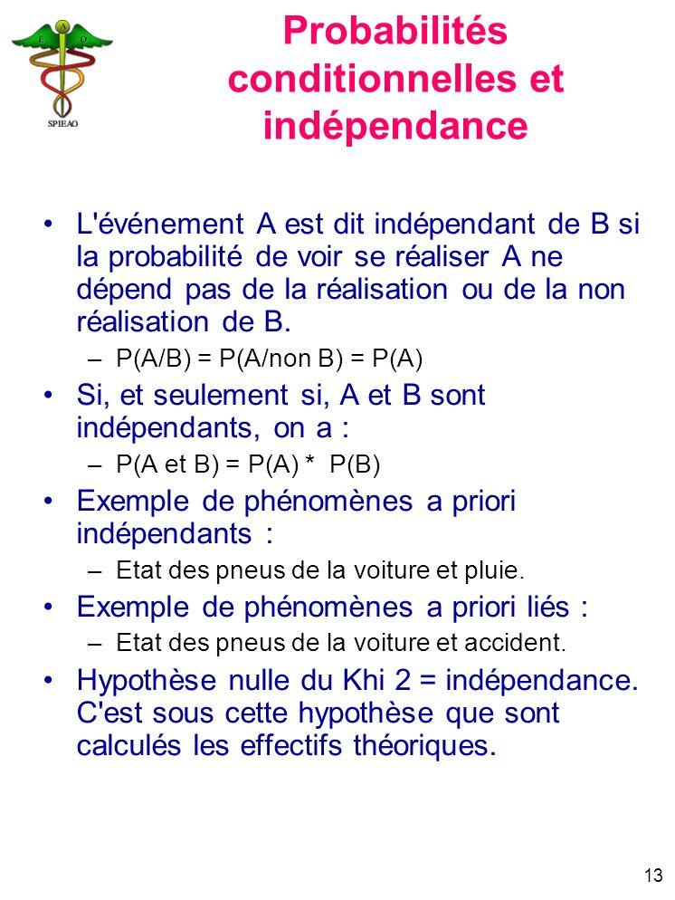 13 Probabilités conditionnelles et indépendance L'événement A est dit indépendant de B si la probabilité de voir se réaliser A ne dépend pas de la réa