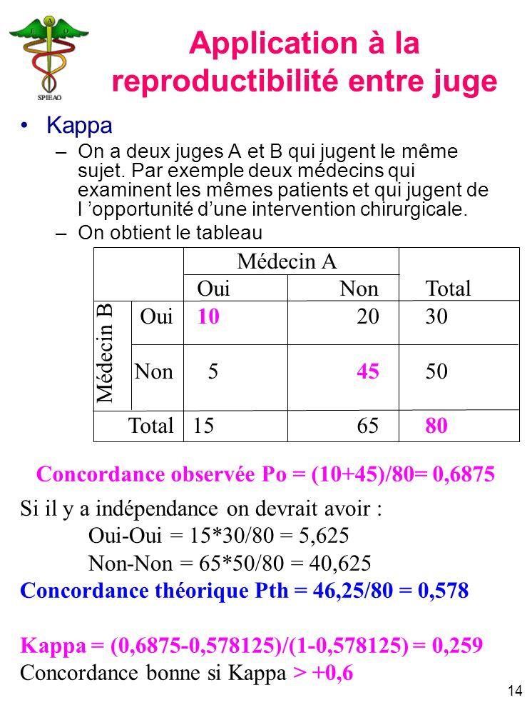 14 Application à la reproductibilité entre juge Kappa –On a deux juges A et B qui jugent le même sujet. Par exemple deux médecins qui examinent les mê