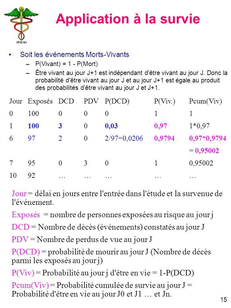 15 JourExposésDCDPDVP(DCD)P(Viv.)Pcum(Viv) 010000011 1100300,030,971*0,97 697202/97=0,02060,97940,97*0,9794 = 0,95002 79503010,95002 1092…………… Jour =
