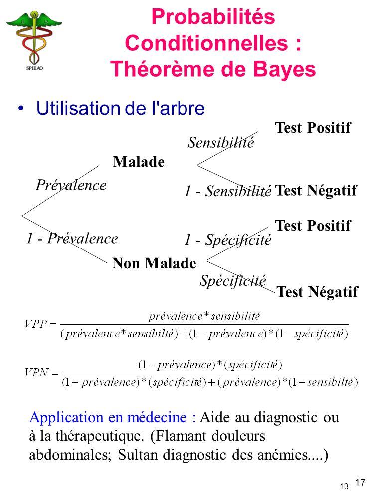 17 13 Malade Non Malade Prévalence 1 - Prévalence Test Positif Test Négatif Sensibilité 1 - Sensibilité 1 - Spécificité Spécificité Application en méd