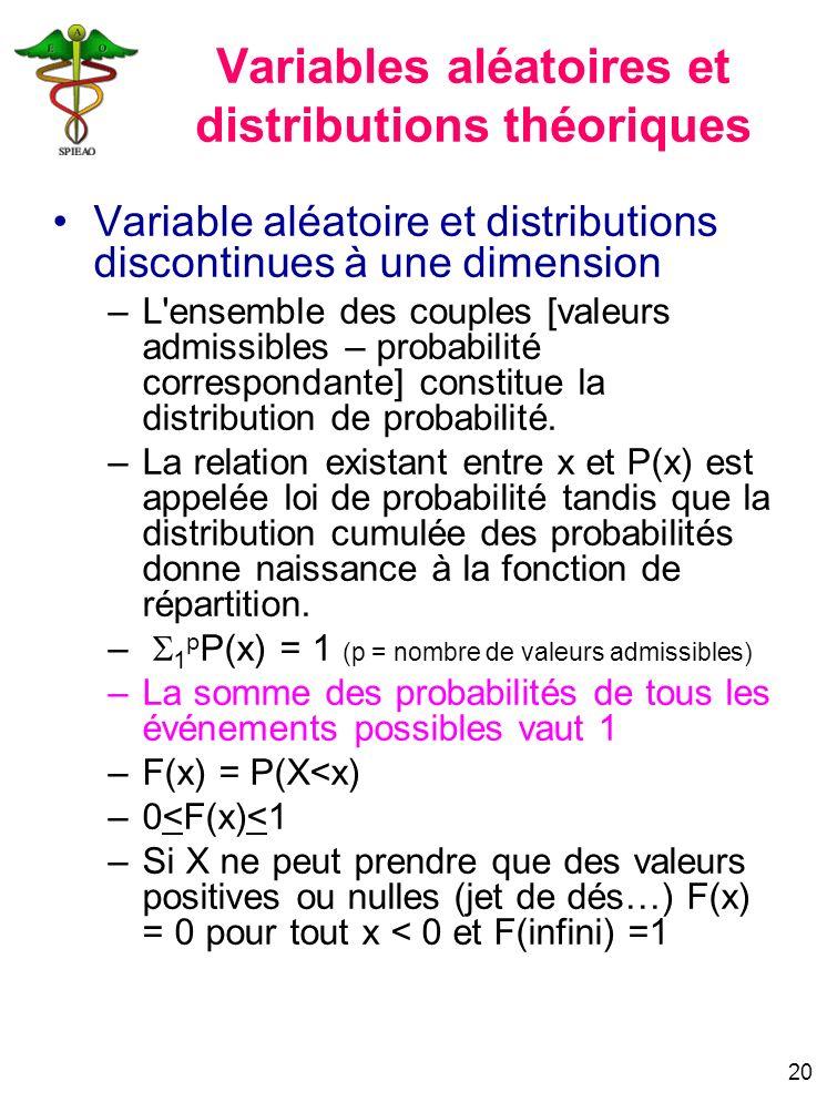20 Variables aléatoires et distributions théoriques Variable aléatoire et distributions discontinues à une dimension –L'ensemble des couples [valeurs