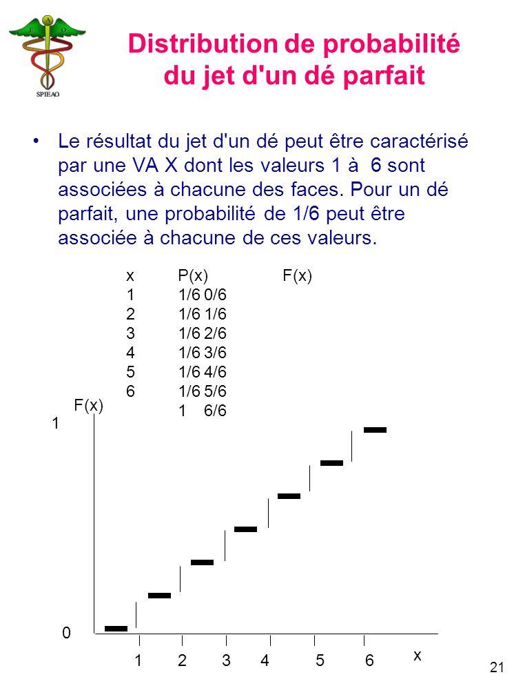 21 Distribution de probabilité du jet d'un dé parfait Le résultat du jet d'un dé peut être caractérisé par une VA X dont les valeurs 1 à 6 sont associ