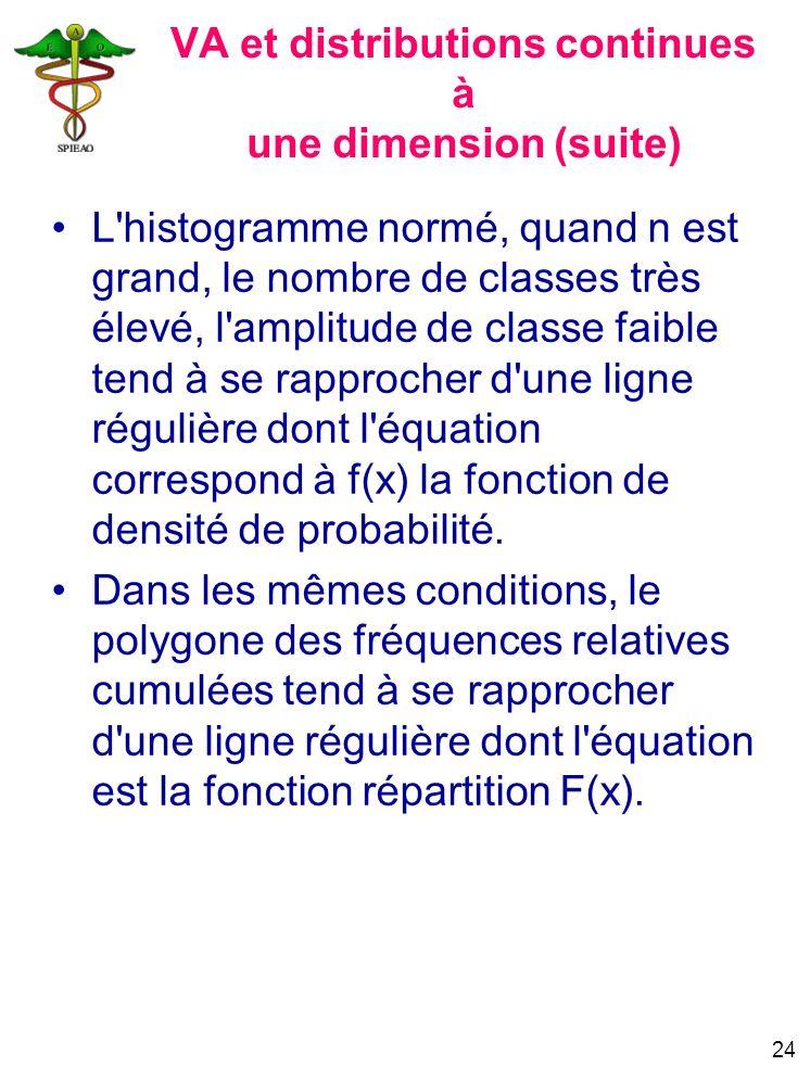24 VA et distributions continues à une dimension (suite) L'histogramme normé, quand n est grand, le nombre de classes très élevé, l'amplitude de class