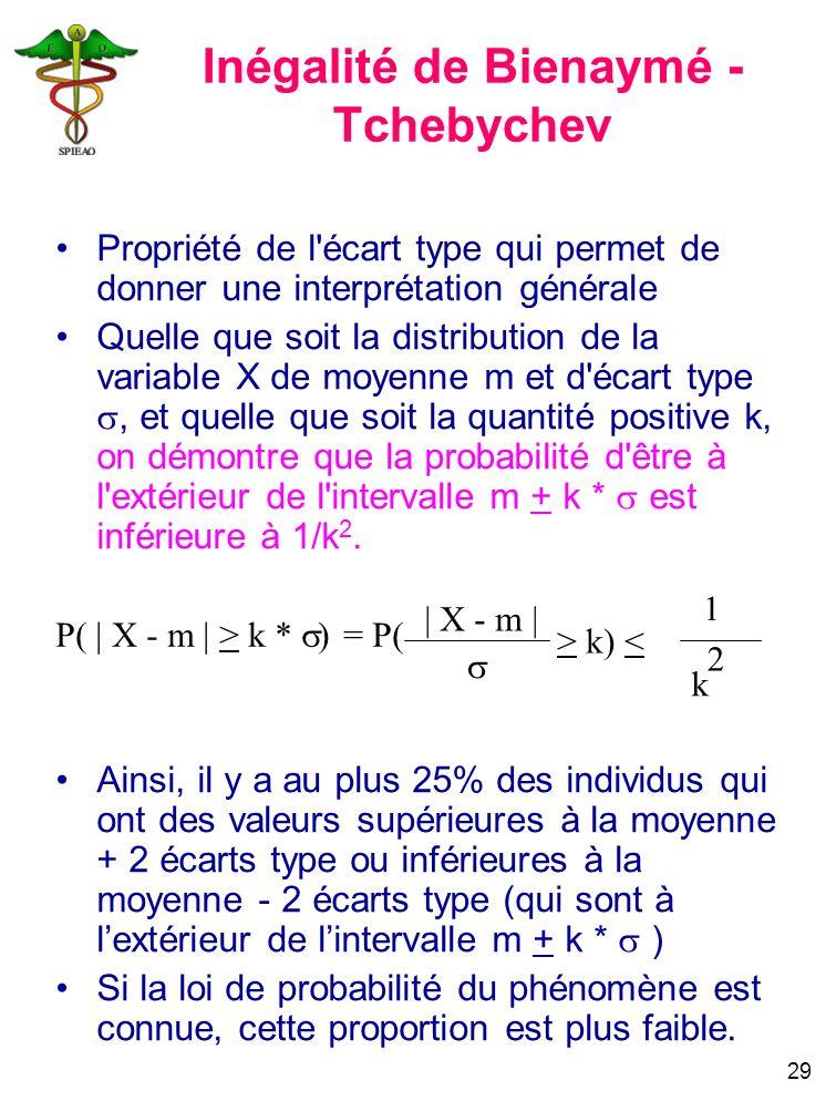 29 P( | X - m | > k * ) = P( | X - m | > k) < 1 k 2 Inégalité de Bienaymé - Tchebychev Propriété de l'écart type qui permet de donner une interprétati