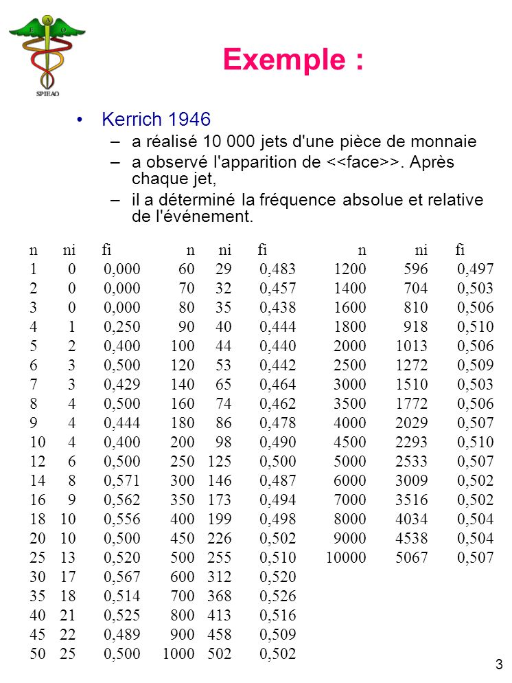 4 0 0,1 0,2 0,3 0,4 0,5 0,6 1 10 000 Log(n) fi Représentation graphique Expérience du jet de pièce