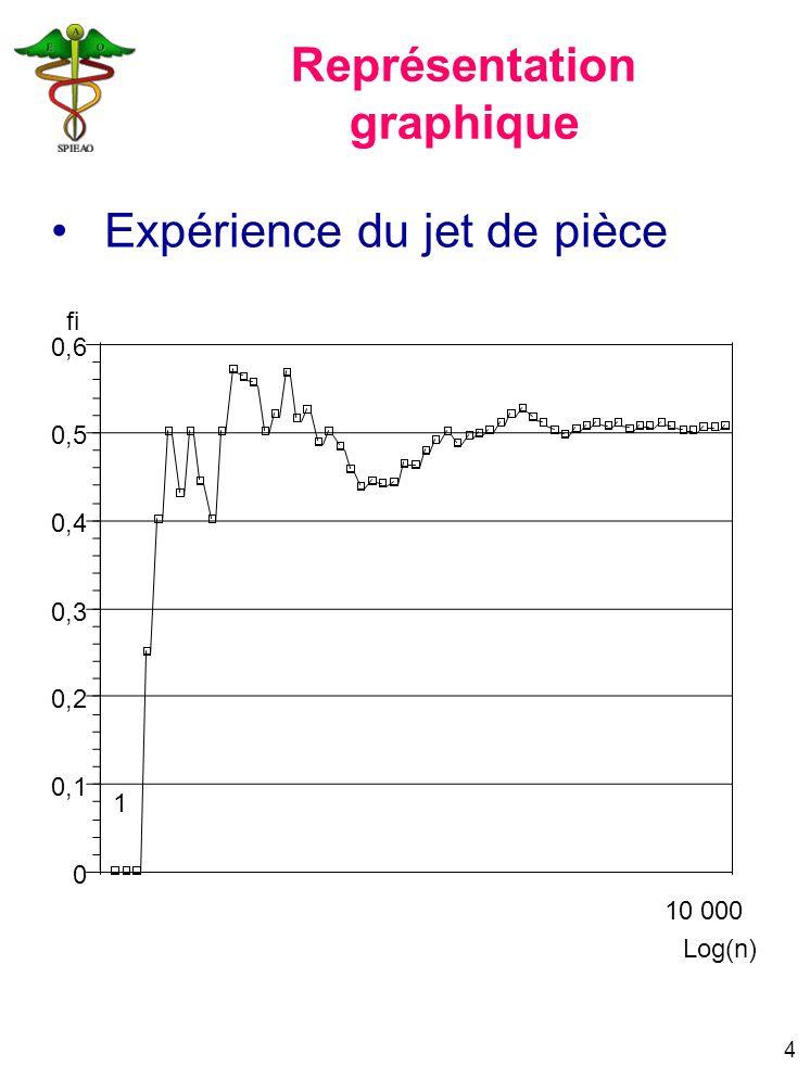 15 JourExposésDCDPDVP(DCD)P(Viv.)Pcum(Viv) 010000011 1100300,030,971*0,97 697202/97=0,02060,97940,97*0,9794 = 0,95002 79503010,95002 1092…………… Jour = délai en jours entre l entrée dans l étude et la survenue de l événement.