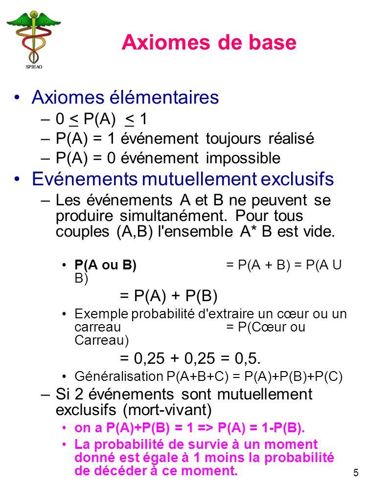5 Axiomes de base Axiomes élémentaires –0 < P(A) < 1 –P(A) = 1 événement toujours réalisé –P(A) = 0 événement impossible Evénements mutuellement exclu