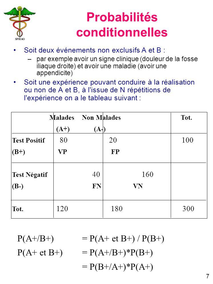 7 Malades Non Malades Tot. (A+) (A-) Test Positif 8020 100 (B+) VP FP Test Négatif 40160 200 (B-) FN VN Tot. 120 180 300 P(A+/B+) = P(A+ et B+) / P(B+
