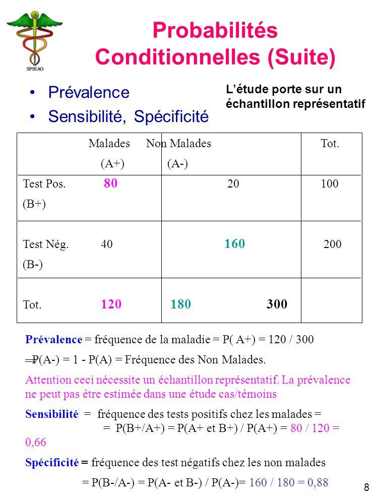 9 Valeur prédictive positive (VPP) = Probabilité dêtre malade si le test est positif = P(A+/B+) = P(A+ et B+) / P(B+) = 80 / 100 = VPP Valeur prédictive négative (VPN) = Probabilité de ne pas être malade si le test est négatif = P(A-/B-) = P(A- et B-) / P(B-) = 160 / 200 = VPN Malades Non Malades Tot.