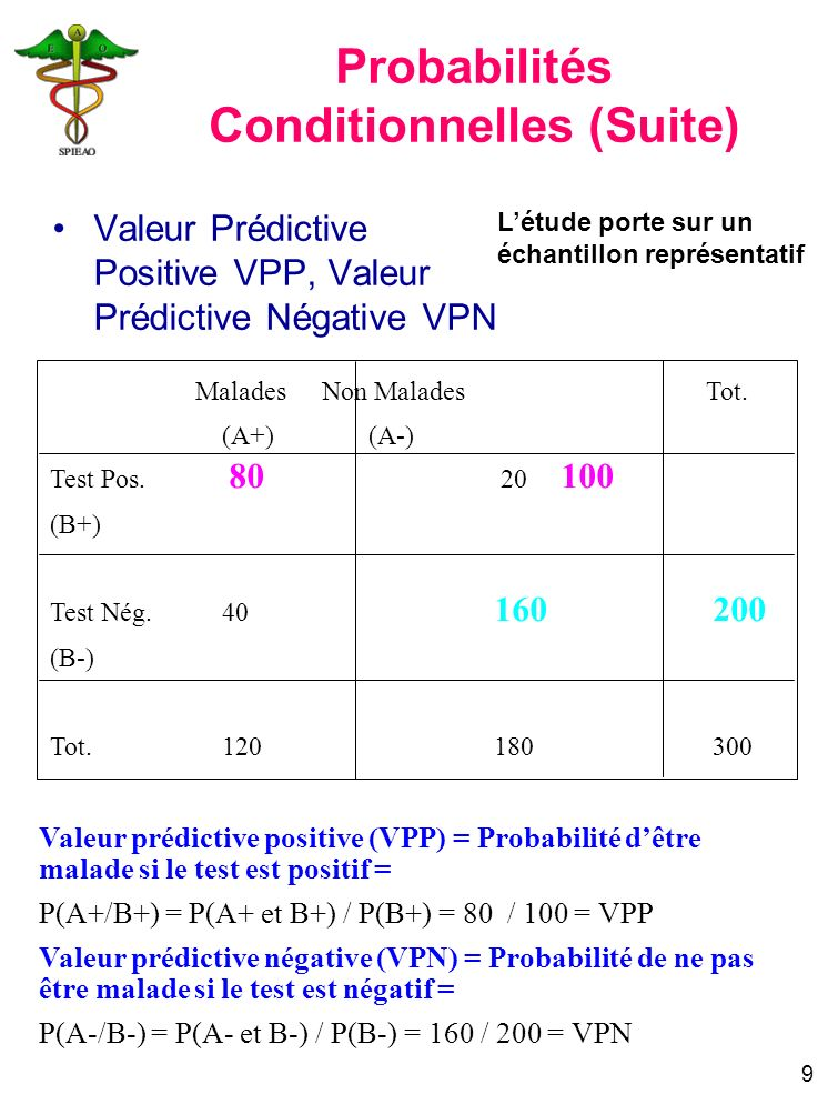 9 Valeur prédictive positive (VPP) = Probabilité dêtre malade si le test est positif = P(A+/B+) = P(A+ et B+) / P(B+) = 80 / 100 = VPP Valeur prédicti
