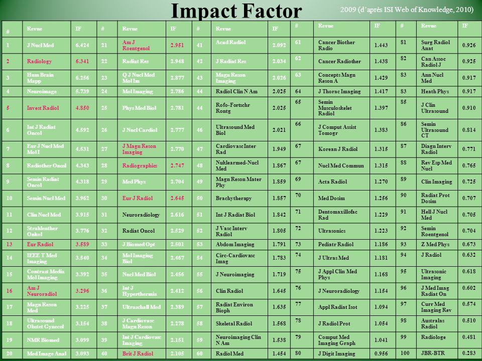 Impact Factor 2009 (daprès ISI Web of Knowledge, 2010) # RevueIF#RevueIF#RevueIF #RevueIF#RevueIF 1J Nucl Med6.42421 Am J Roentgenol 2.95141 Acad Radi