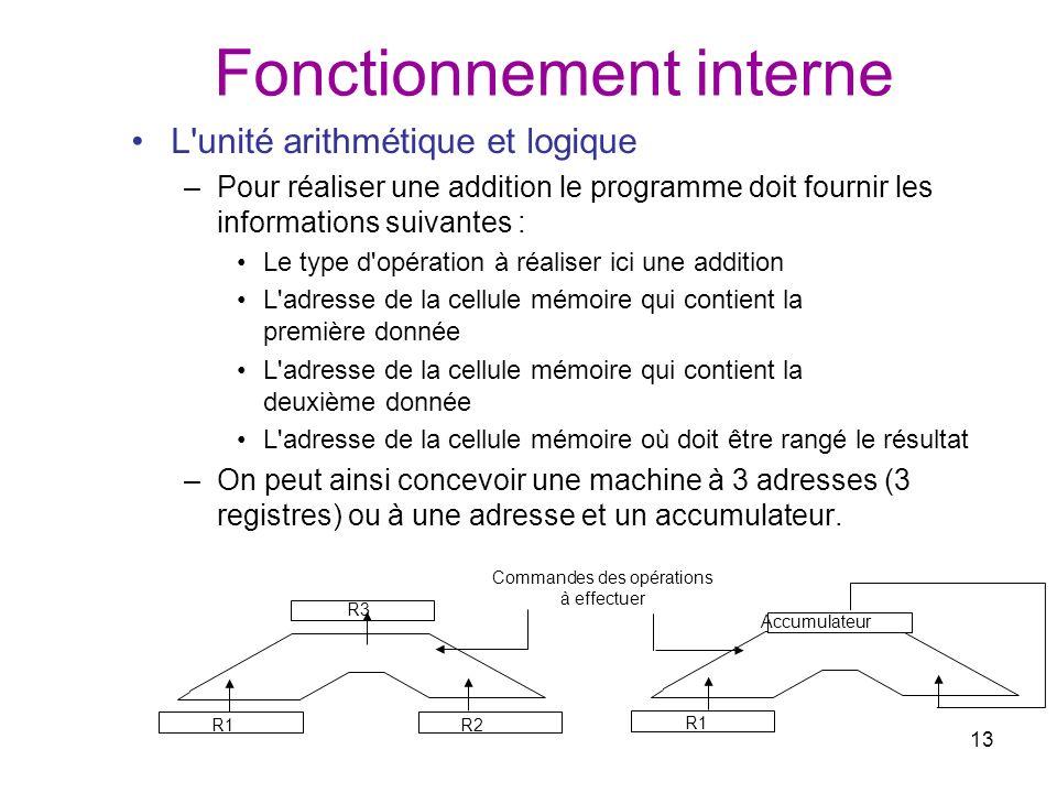 13 Fonctionnement interne L'unité arithmétique et logique –Pour réaliser une addition le programme doit fournir les informations suivantes : Le type d