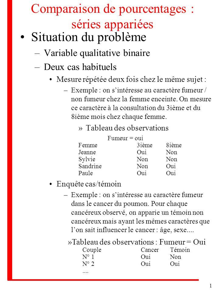 1 Comparaison de pourcentages : séries appariées Situation du problème –Variable qualitative binaire –Deux cas habituels Mesure répétée deux fois chez