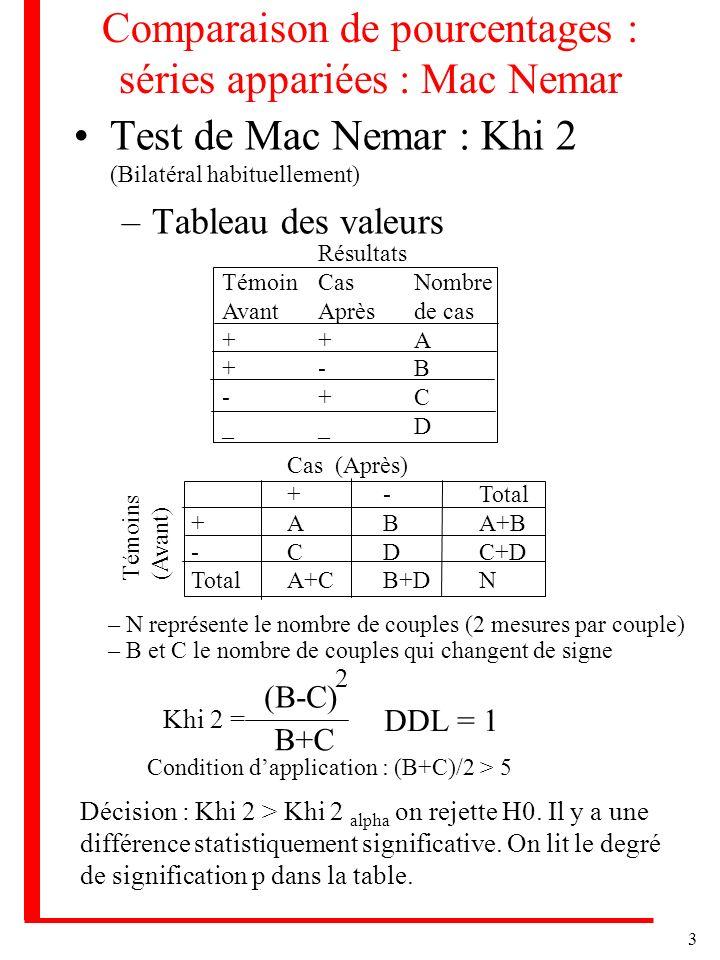 4 Comparaison de pourcentages : séries appariées : u Epsilon ou u (Bilatéral habituellement ou unilatéral) –Tableau des valeurs Identique au cas précédent Résultats Témoin CasNombre AvantAprèsde cas ++A +-B -+C __D – N représente le nombre de couples – B et C le nombre de couples qui changent de signe u = b - b + c 2 (b + c) * 0,5 *0,5 = | b - c | b + c Condition dapplication : (B+C)/2 > 5 –Décision : u > u alpha on rejette H0 on conclut à une différence significative.