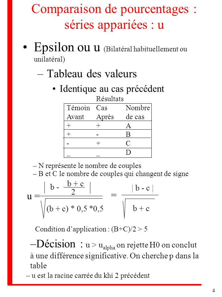 4 Comparaison de pourcentages : séries appariées : u Epsilon ou u (Bilatéral habituellement ou unilatéral) –Tableau des valeurs Identique au cas précé