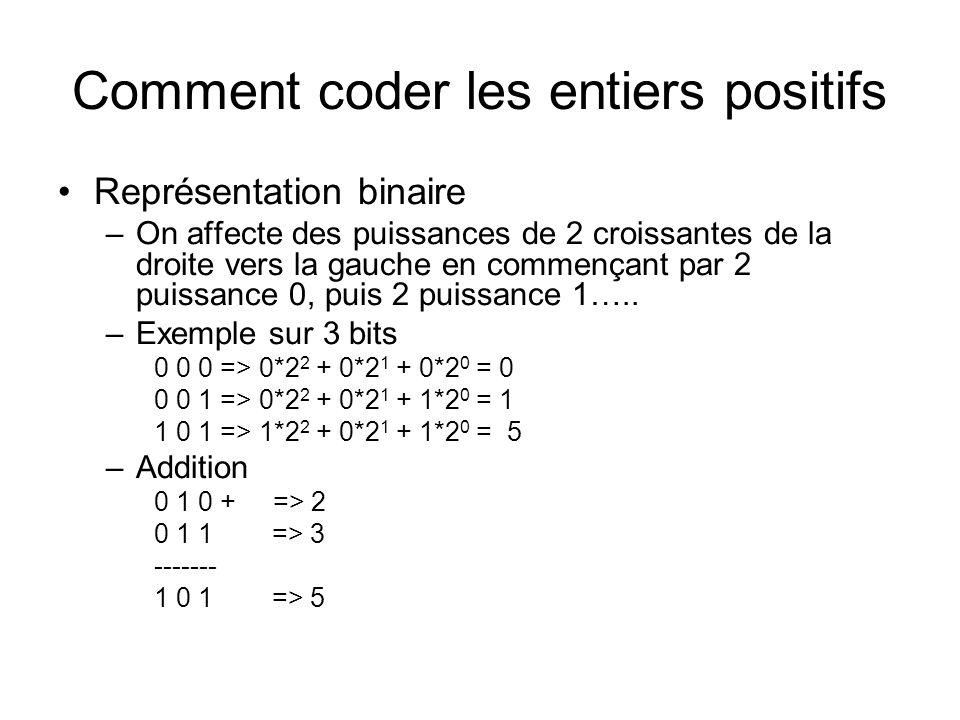 Comment coder les entiers positifs Représentation binaire –On affecte des puissances de 2 croissantes de la droite vers la gauche en commençant par 2