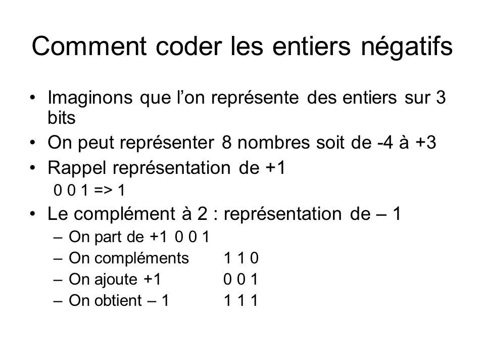 Comment coder les entiers négatifs Imaginons que lon représente des entiers sur 3 bits On peut représenter 8 nombres soit de -4 à +3 Rappel représenta