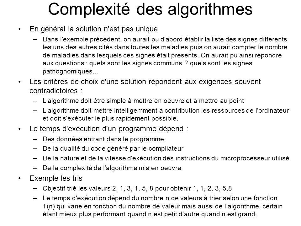 Complexité des algorithmes En général la solution n'est pas unique –Dans l'exemple précédent, on aurait pu d'abord établir la liste des signes différe
