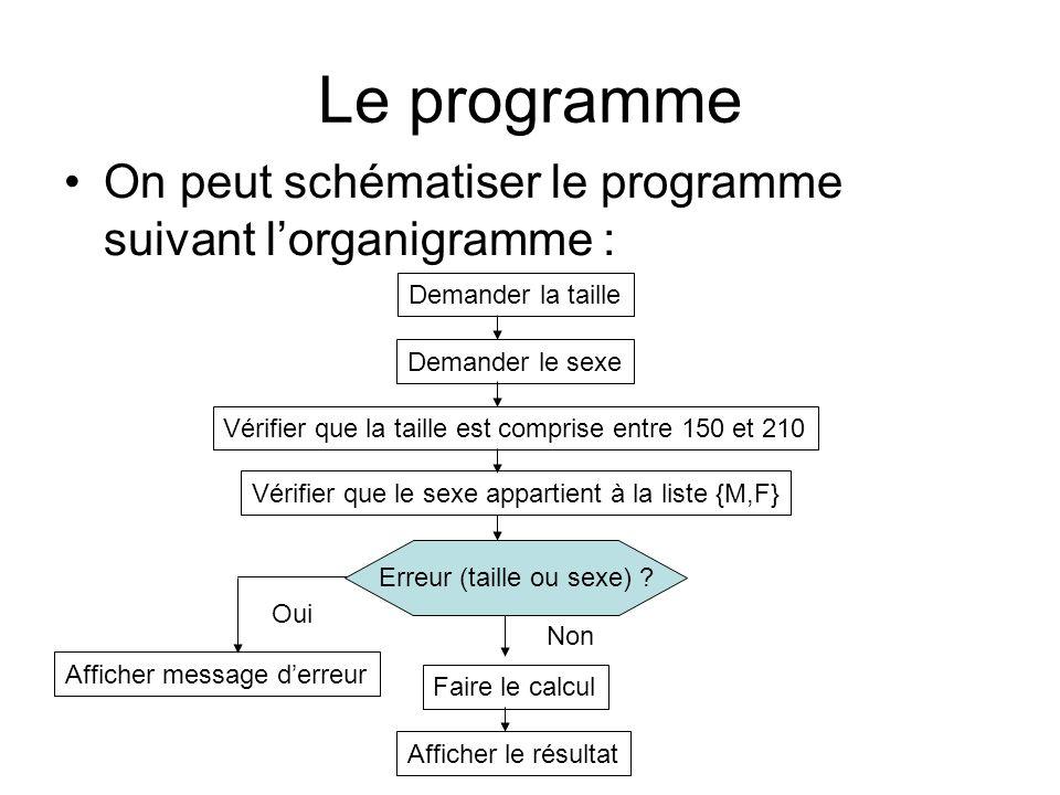 Le programme On peut schématiser le programme suivant lorganigramme : Demander la taille Vérifier que la taille est comprise entre 150 et 210 Demander