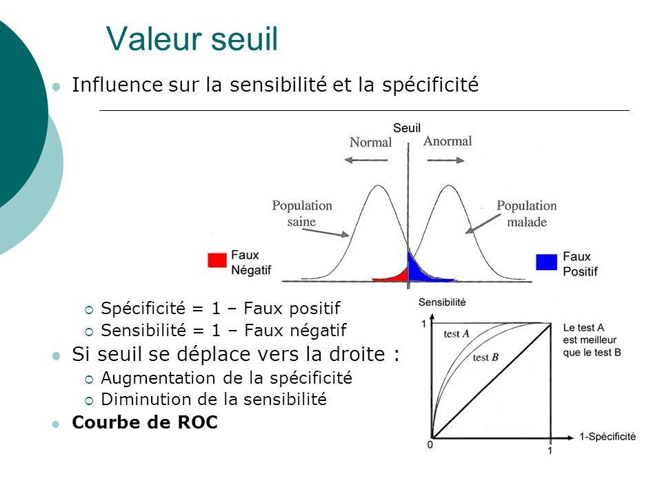 Valeur seuil Influence sur la sensibilité et la spécificité Spécificité = 1 – Faux positif Sensibilité = 1 – Faux négatif Si seuil se déplace vers la