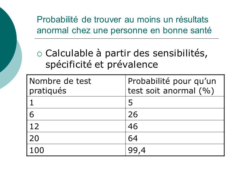 Probabilité de trouver au moins un résultats anormal chez une personne en bonne santé Calculable à partir des sensibilités, spécificité et prévalence