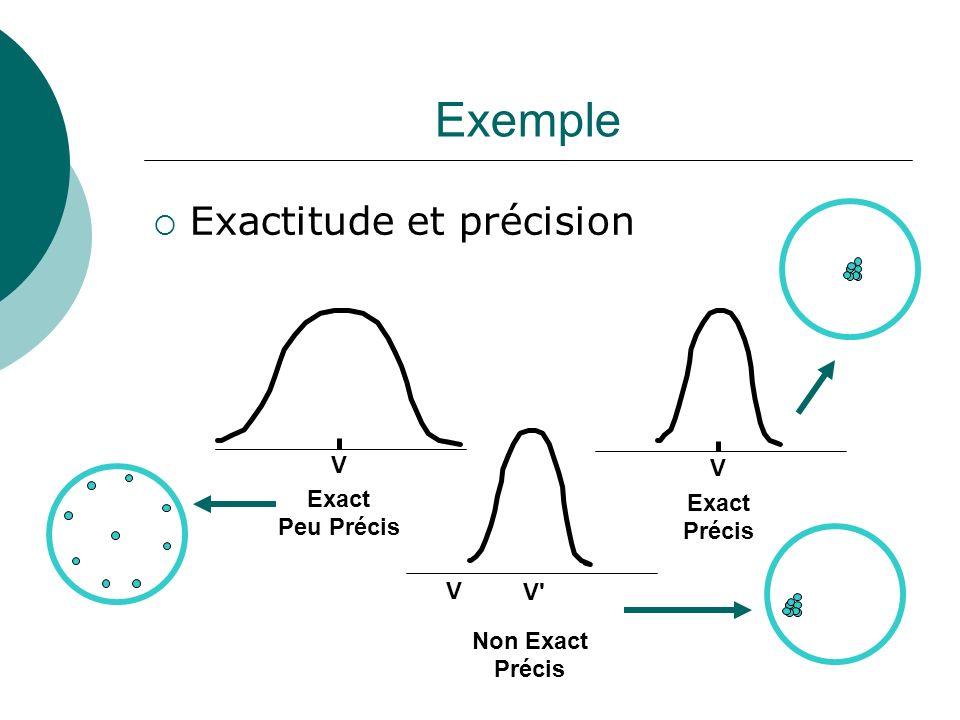 Exemple Exactitude et précision Exact Peu Précis V Exact Précis V Non Exact Précis V V'